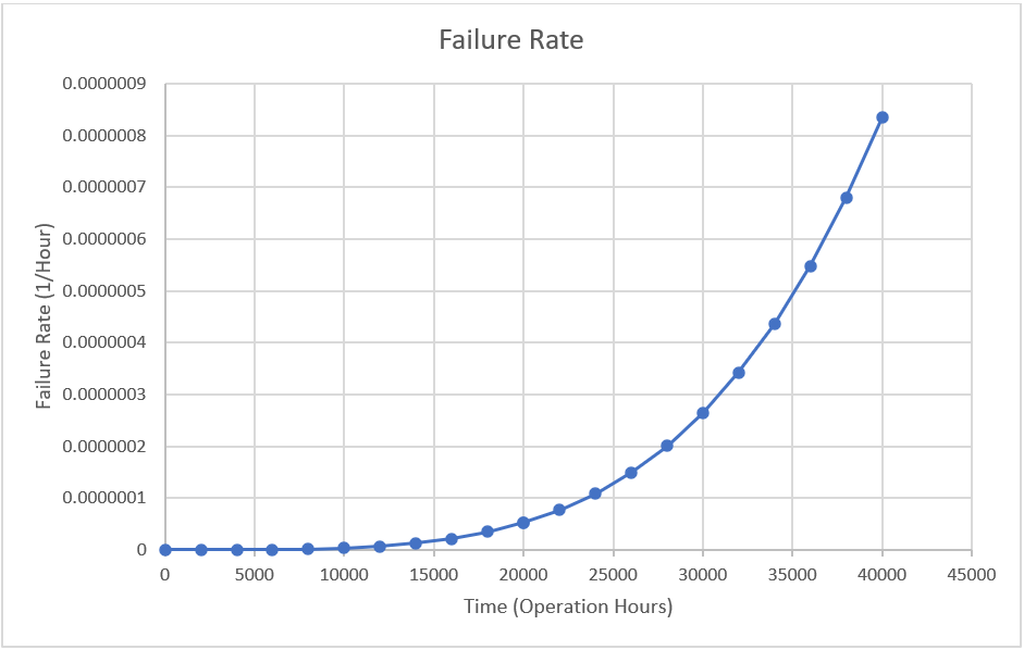 Battery failure rate example